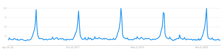 google trends data for gift cards