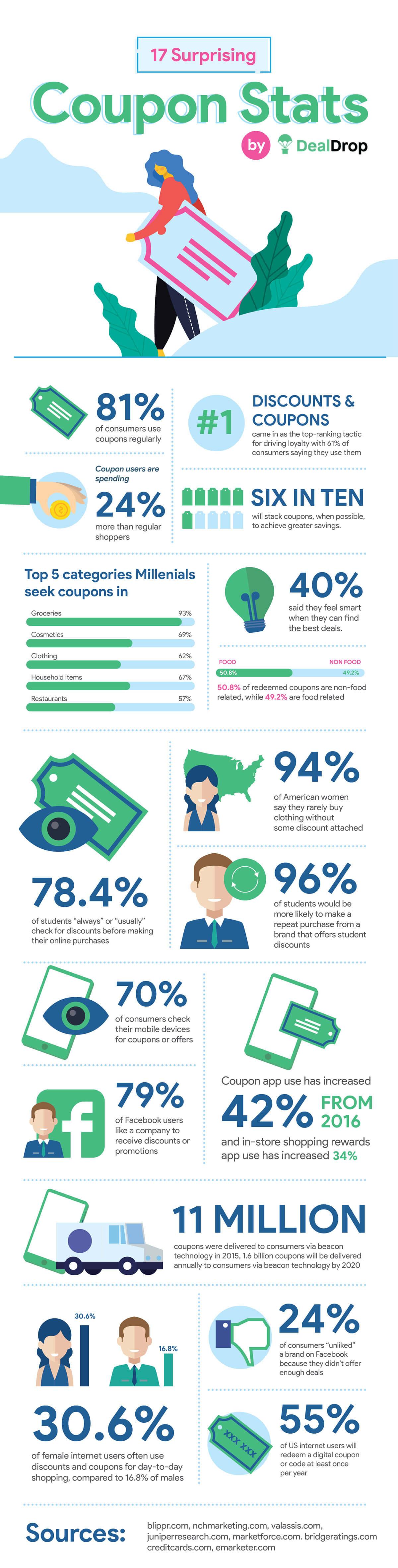 infographic-coupon-statistics-trends-dealdrop