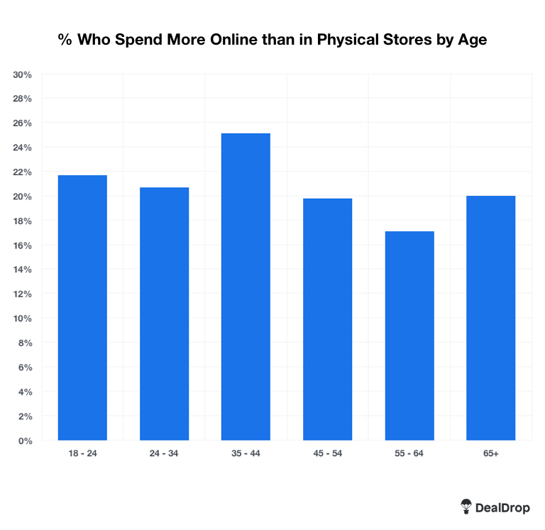 physical-stores-stats
